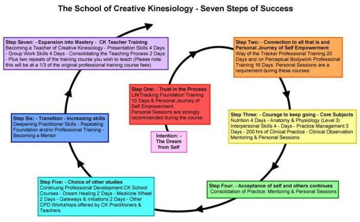 CK 7 steps spiral 1